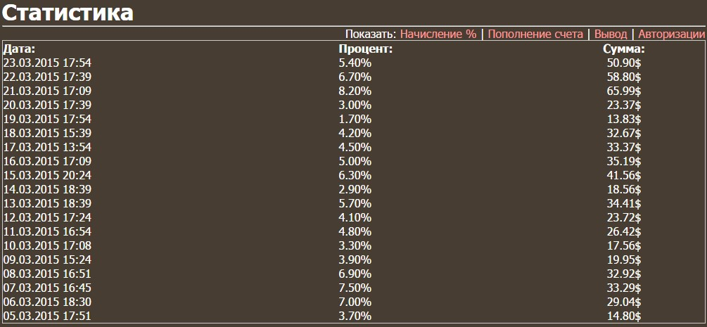 Зверинвест 2015 статистика