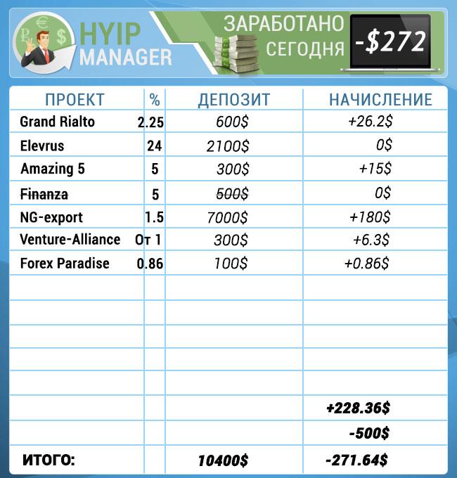 Hyip проекты таблица
