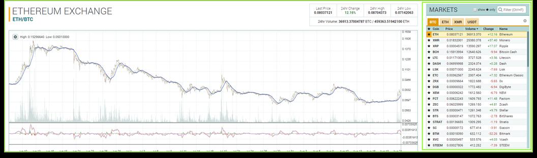 Графики биржи Poloniex