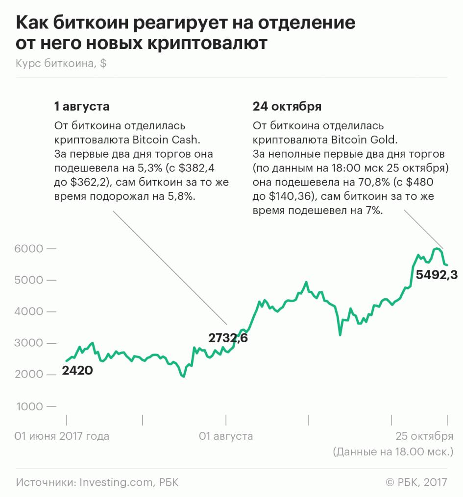 Цена Bitcoin после хардфорка