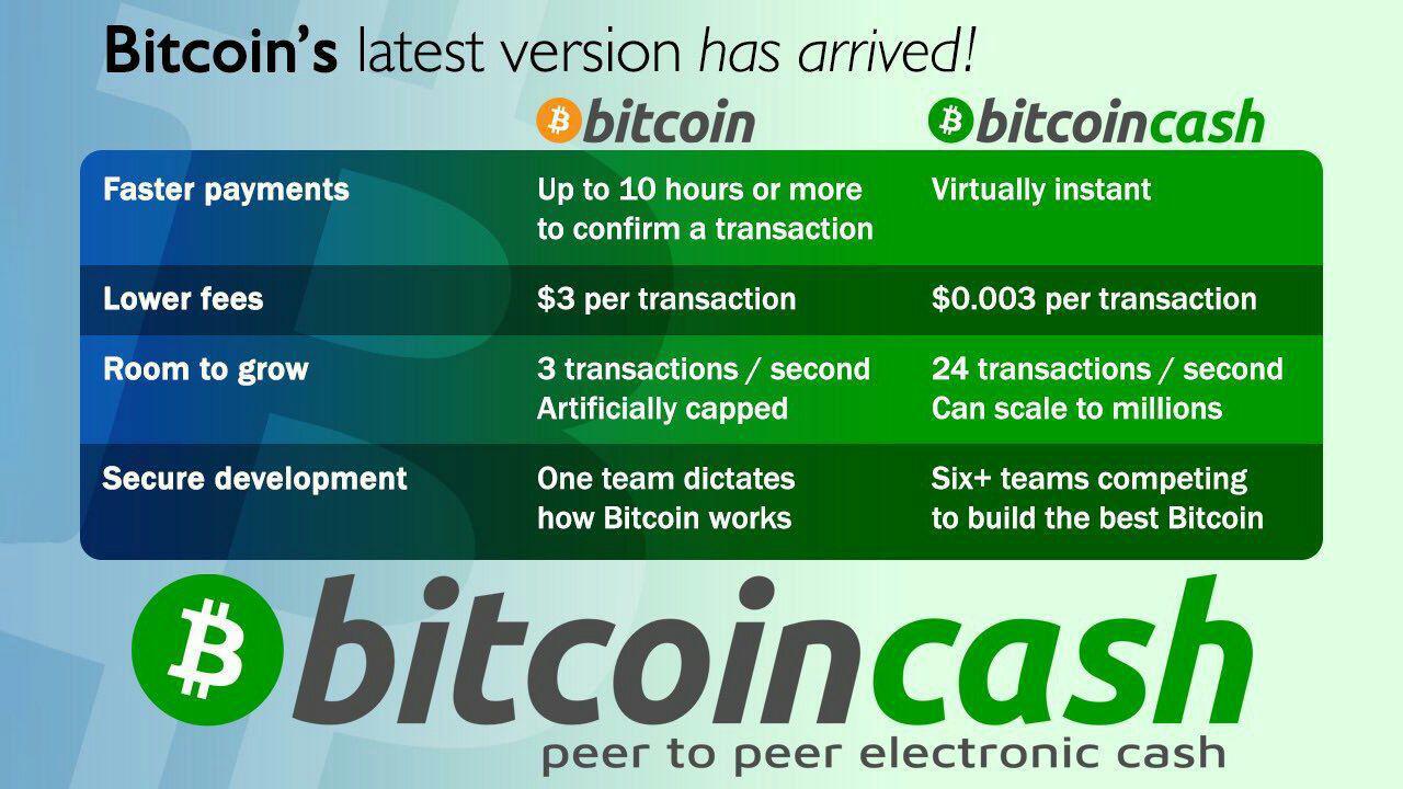 Bitcoin-cash - причины роста криптовалюты