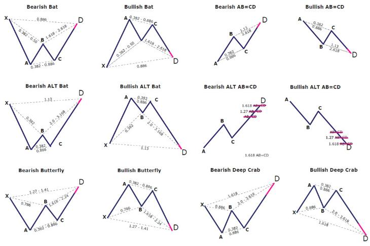 Технический анализ - основные фигуры на бирже